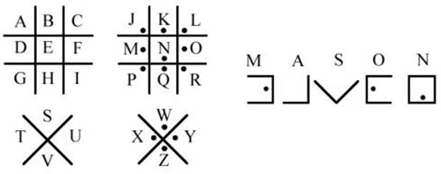 Veja neste exemplo como são divididas as letras do alfabeto maçônico.